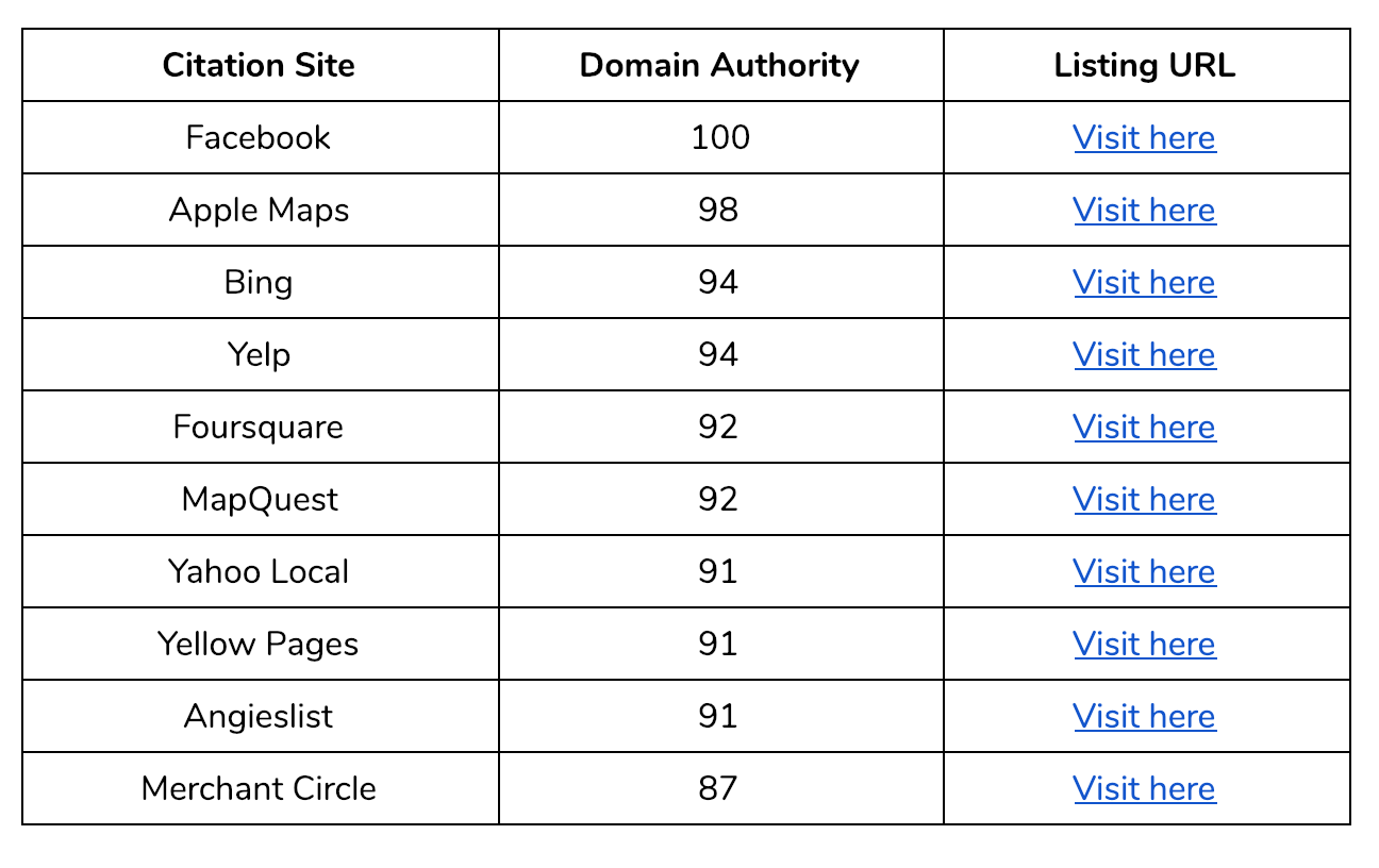 Miami Business Listings - Pest Control Citations