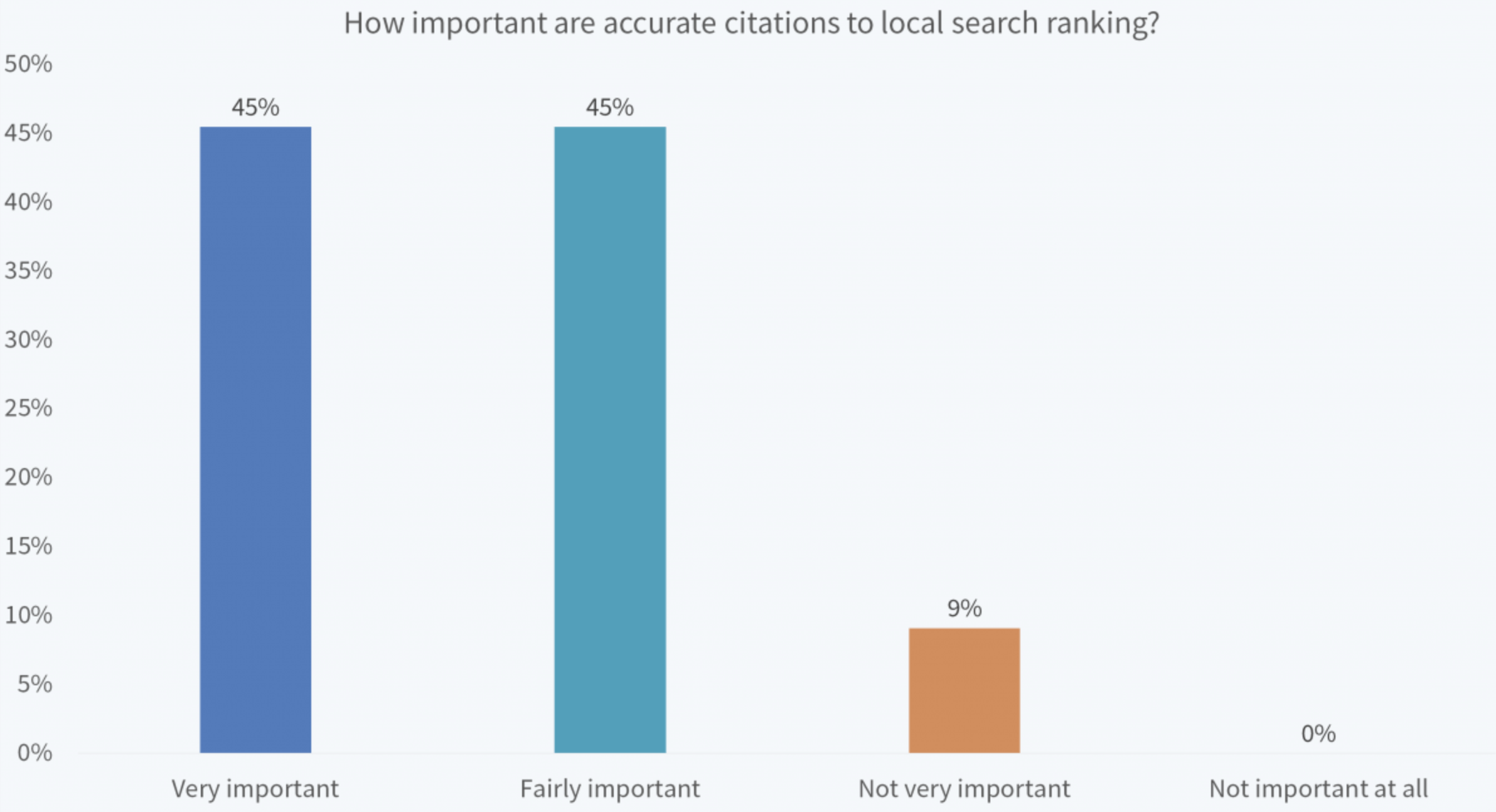 Pest Control Business Citations: Importance in Local Search Rankings
