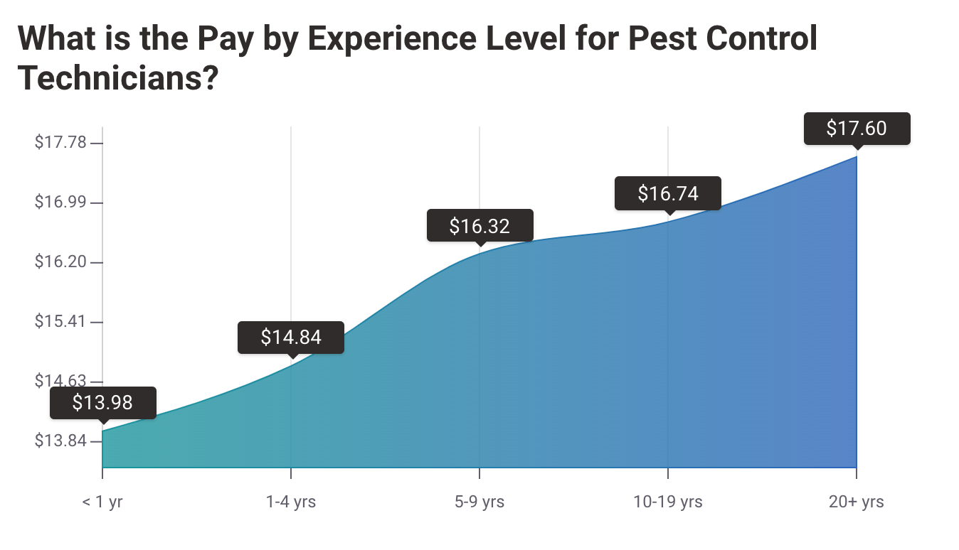 average hourly rate of a pest control technician